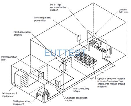 IEC61000-4-3 辐射抗扰度测试设置