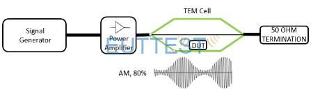 辐射抗扰度 TEM-cell测试设置