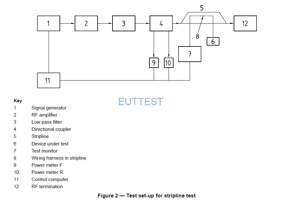 TEMZ 5231在ISO 11452-5带状线测试配置图