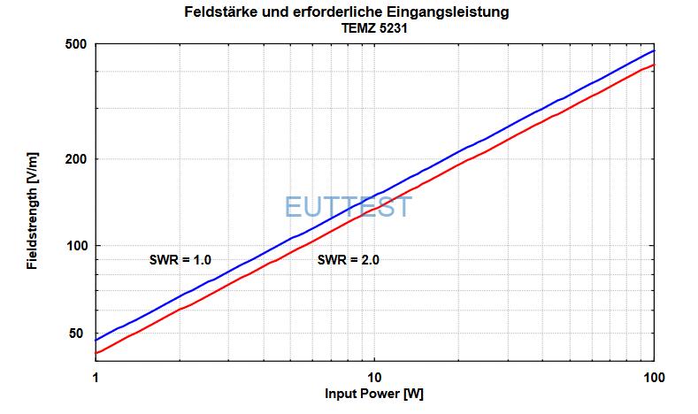 TEMZ 5231输入100W功率与输出场强关系