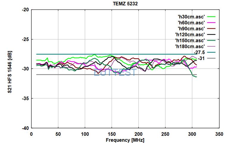 TEMZ 5232的S21