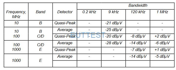 BBV 9743 B在不同检波器下的内部噪声