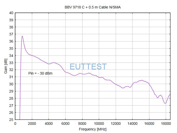 BBV 9718 C 的增益