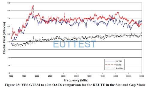 GTEM和OTA测试结果比对