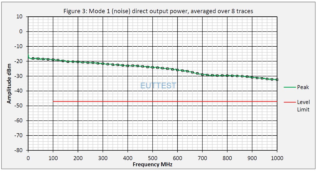 YRS01直接输出功率频谱图DC-1GHz—noise