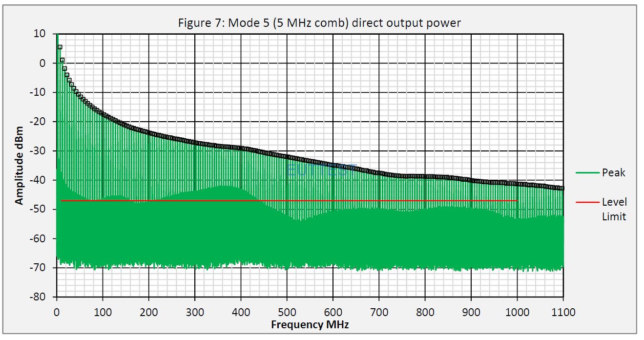 YRS01直接输出功率频谱图DC-1GHz—comb