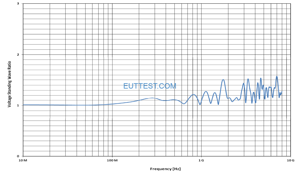 FCC-STRPL-8 的电压驻波比VSWR
