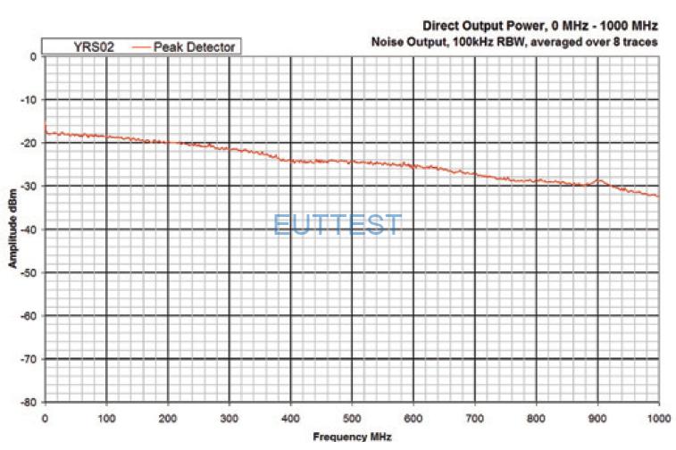 YRS02KIT01 直接输出功率频谱图DC-1GHz—noise