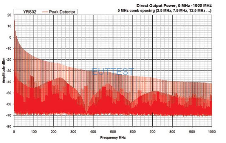 YRS02KIT01 直接输出功率频谱图DC-1GHz—comb