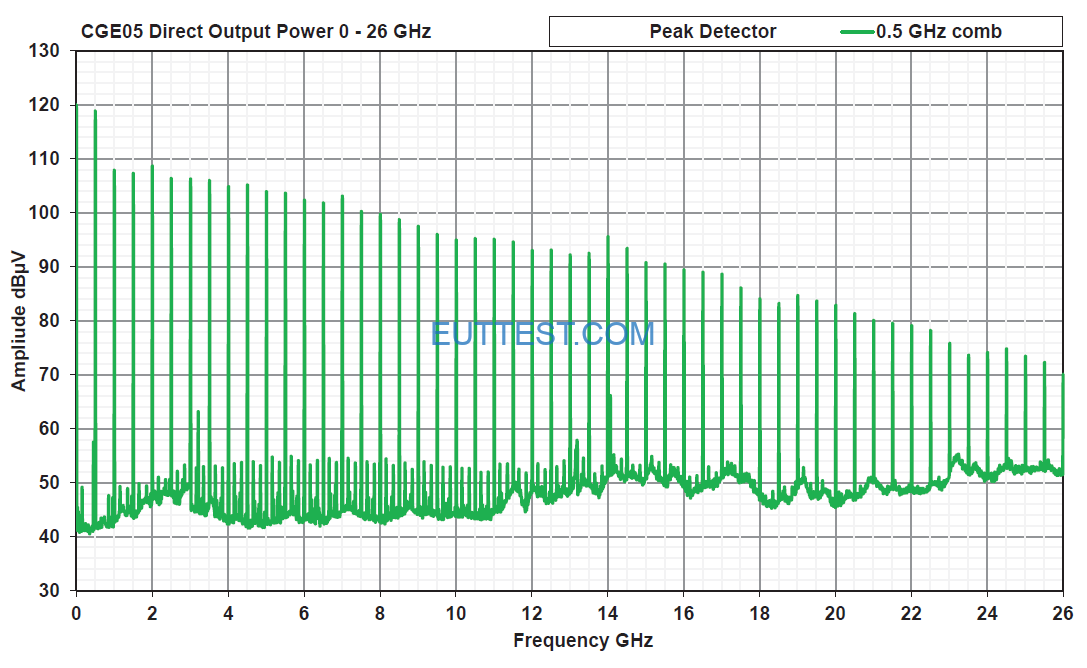CGE05主发生器直接传导梳状谱输出功率曲线(0.5GHz步进)
