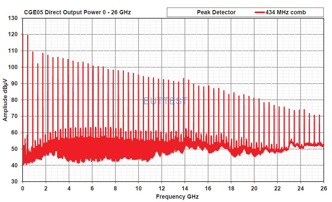 CGE05直接传导输出梳状谱功率曲线(434MHz步进)