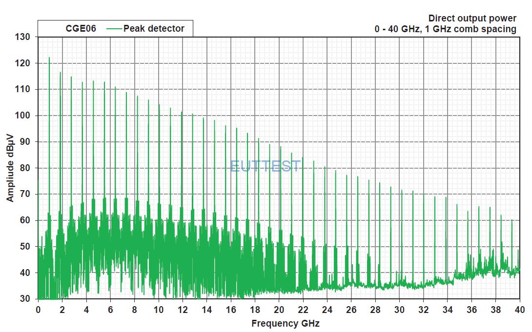 CGE06主发生器直接传导梳状谱输出功率曲线(915MHz步进)