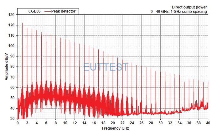 CGE06直接传导输出梳状谱功率曲线(1GHz步进)