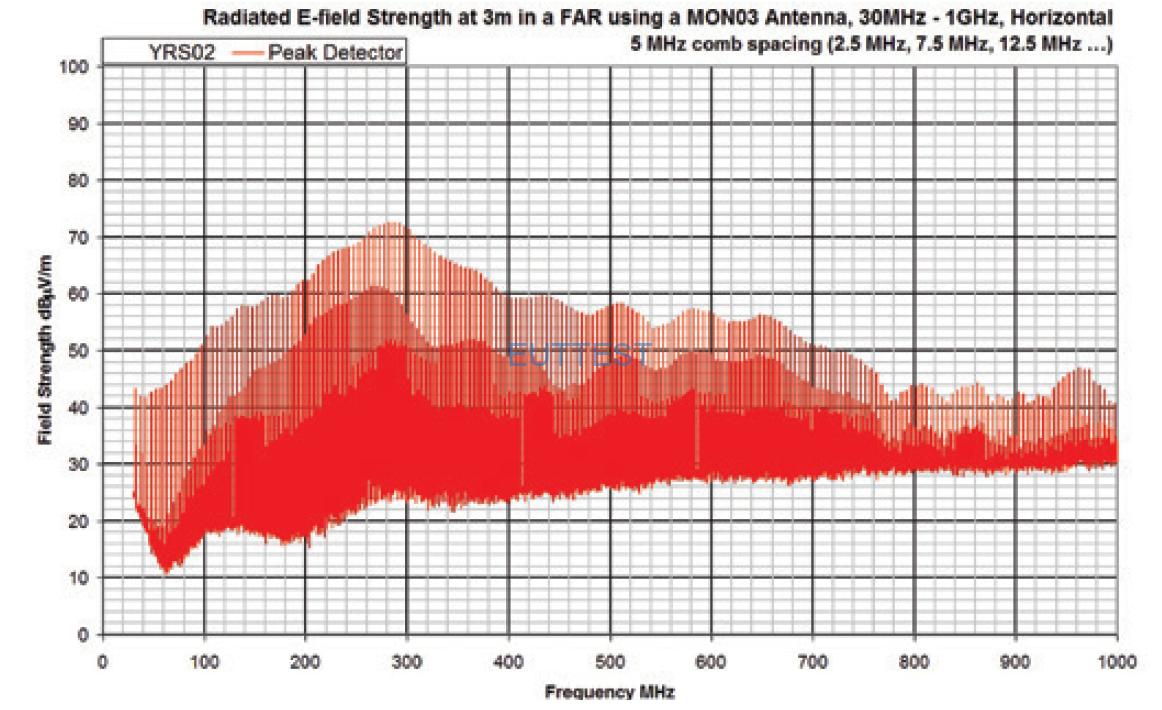 YRS02在3米法暗室的输出频谱图-水平极化