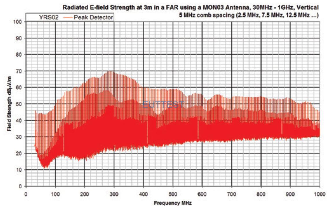 YRS02在3米法暗室的输出频谱图-垂直极化