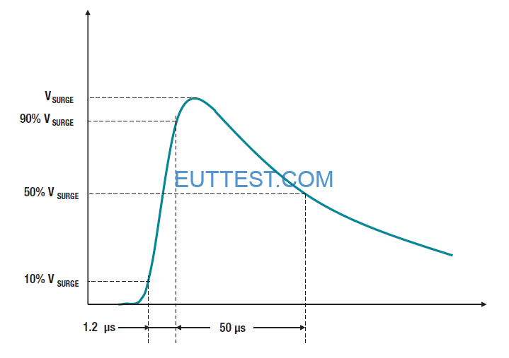 Figure 4: Surge impulse profile.
