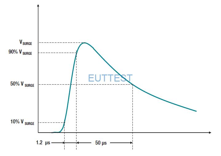 图4:最大浪涌隔离电压 (VIOSM)脉冲轮廓