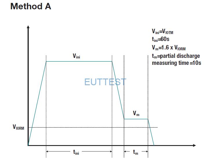 图6:简化方法 A 测试配置文件。