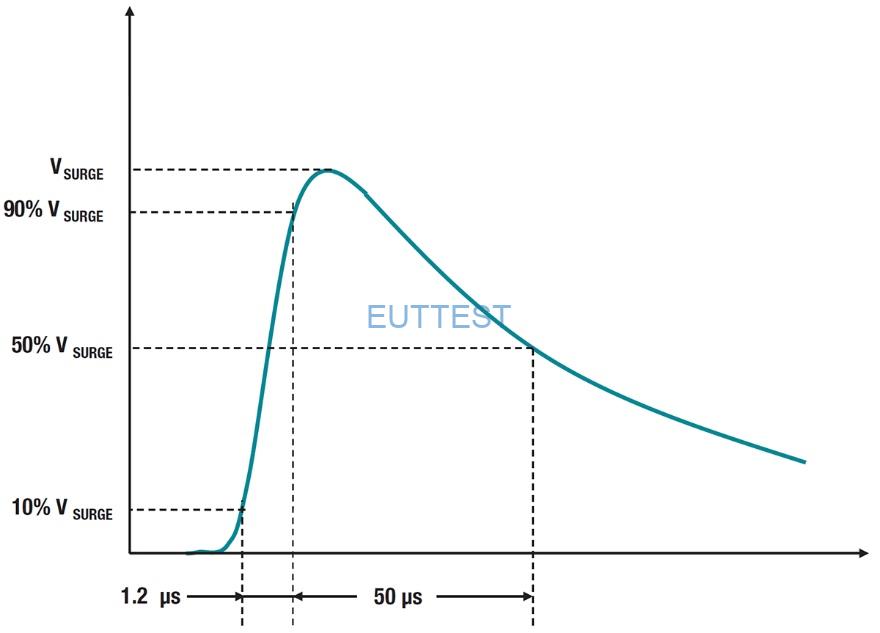 图1:模拟直接或间接雷击、故障或短路事件的电涌试验剖面