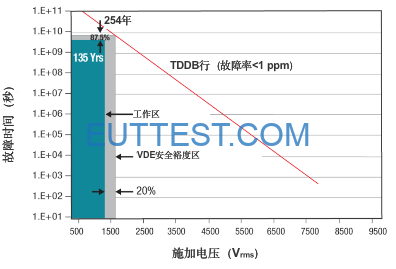 图2:TDDB测试数据显示了隔离屏障在其使用寿命内承受高压应力的固有能力