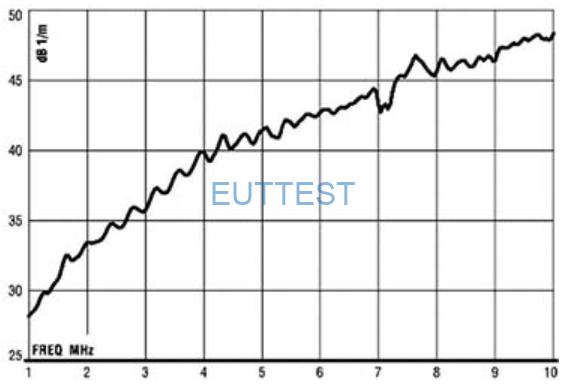 ETS-lindgren生产的3102天线系数