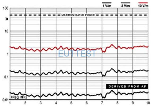 ETS-lindgren生产的3102天线输入前向功率与场强关系图