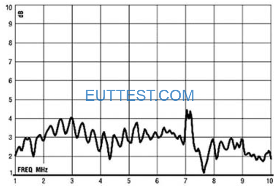 ETS-lindgren生产的3102天线增益