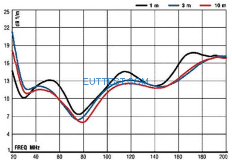 ETS-lindgren生产的3104C天线系数