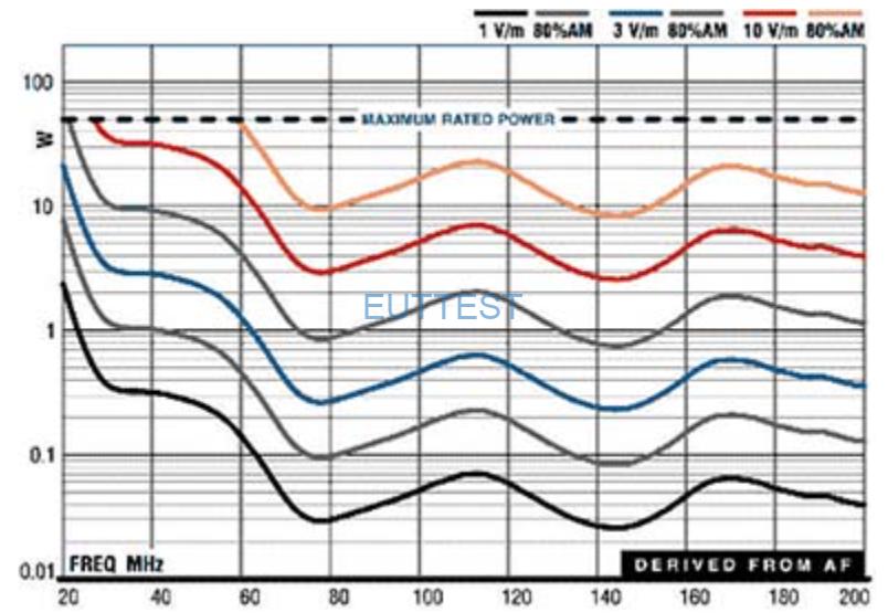 ETS-lindgren生产的3104C天线输入前向功率与场强关系图-1米测试位置
