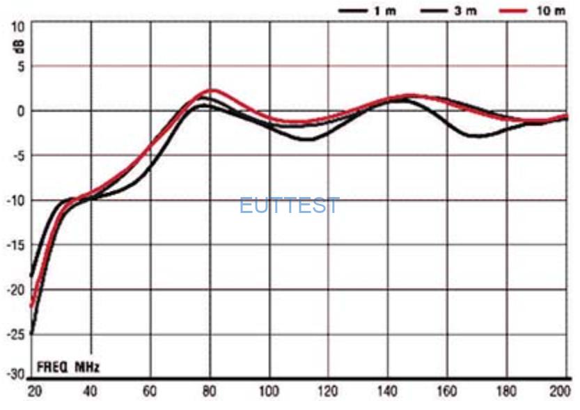 ETS-lindgren生产的3104C天线增益
