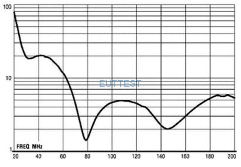 ETS-lindgren生产的3104C天线VSWR