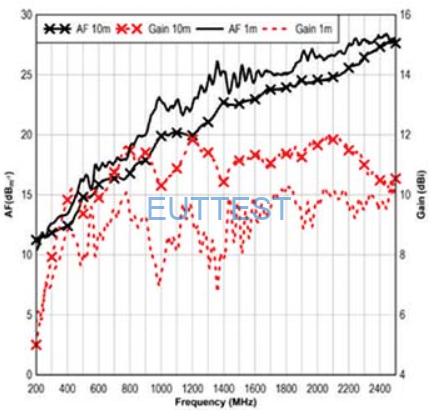 ETS-LINDGREN生产的3106B天线系数和增益