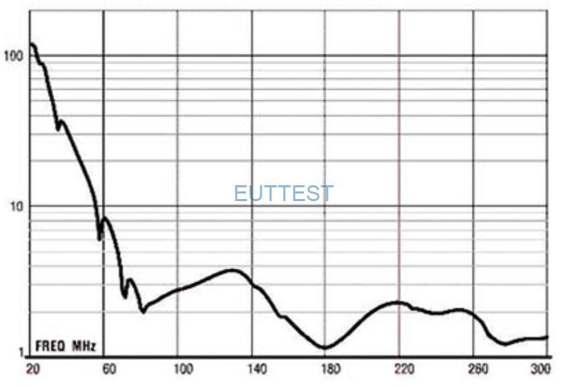 ETS-LINDGREN生产的3109天线 VSWR