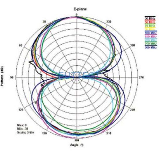 ETS-LINDGREN生产的3110C天线 E场方向图