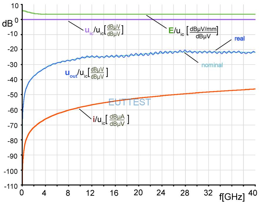 HR-E 40-1 频率响应曲线