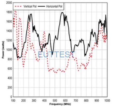 ETS-LINDGREN生产的3112天线200V/m@2m所需功率