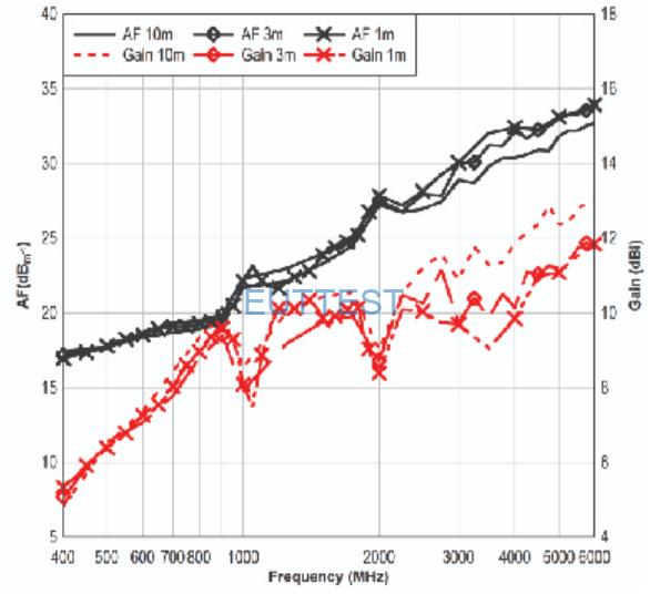 ETS-LINDGREN生产的3119B天线系数和增益