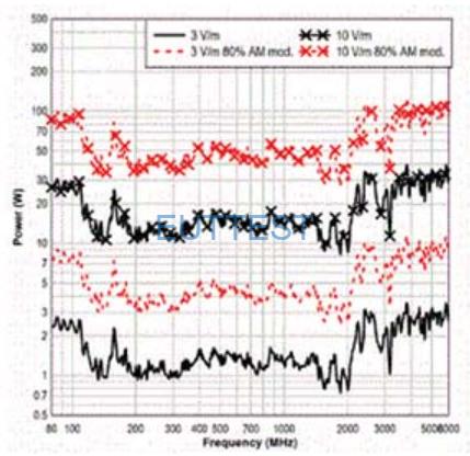 3142E在3米位置处的16个点场均匀性验证-水平极化