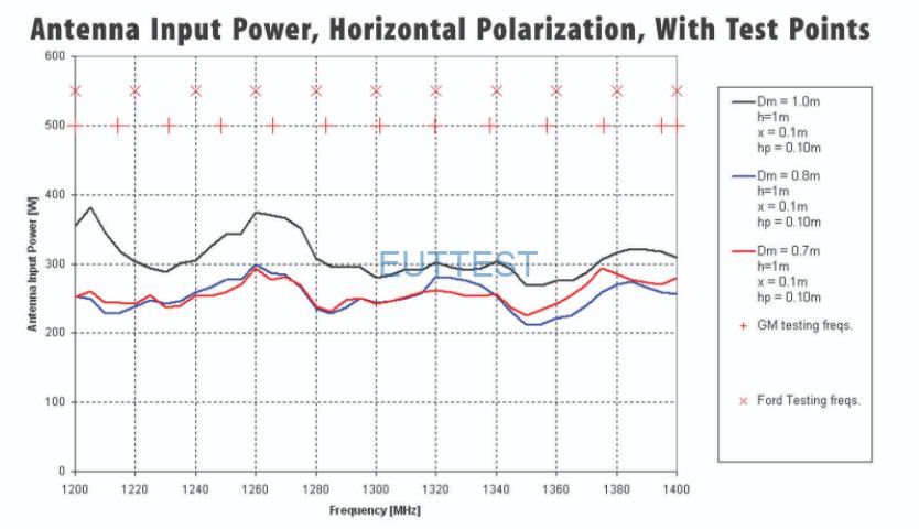 3162-01雷达波抗扰度天线水平极化天线输入功率