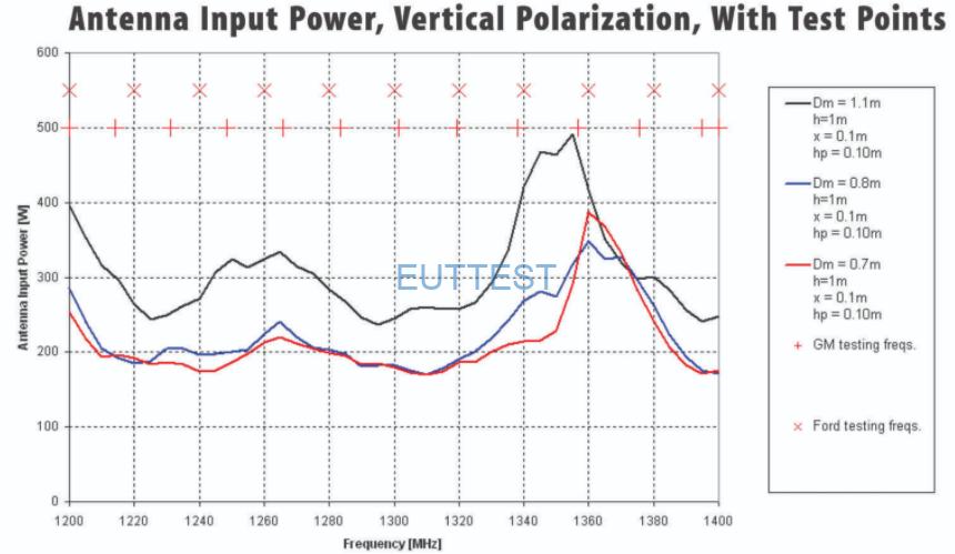 3162-01雷达波抗扰度天线垂直极化天线输入功率