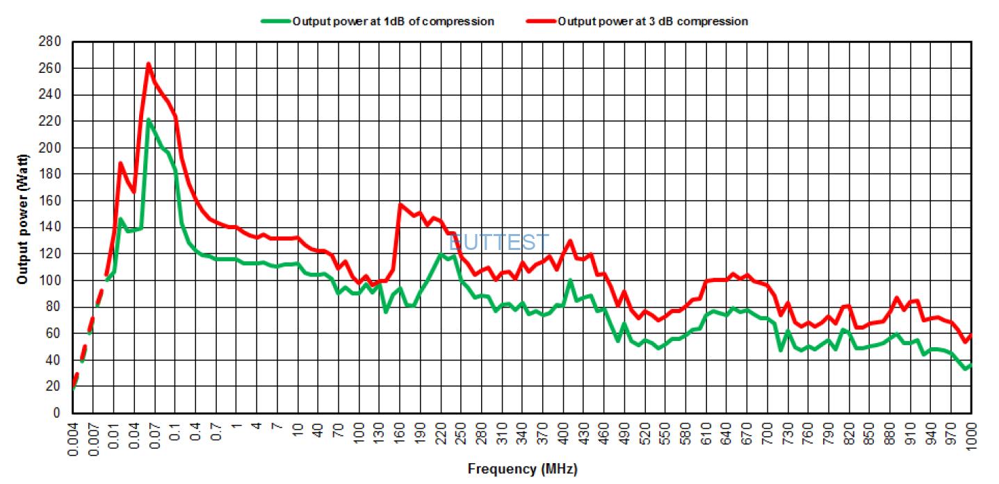 N-DT 90 功率放大器的P1dB输出功率曲线