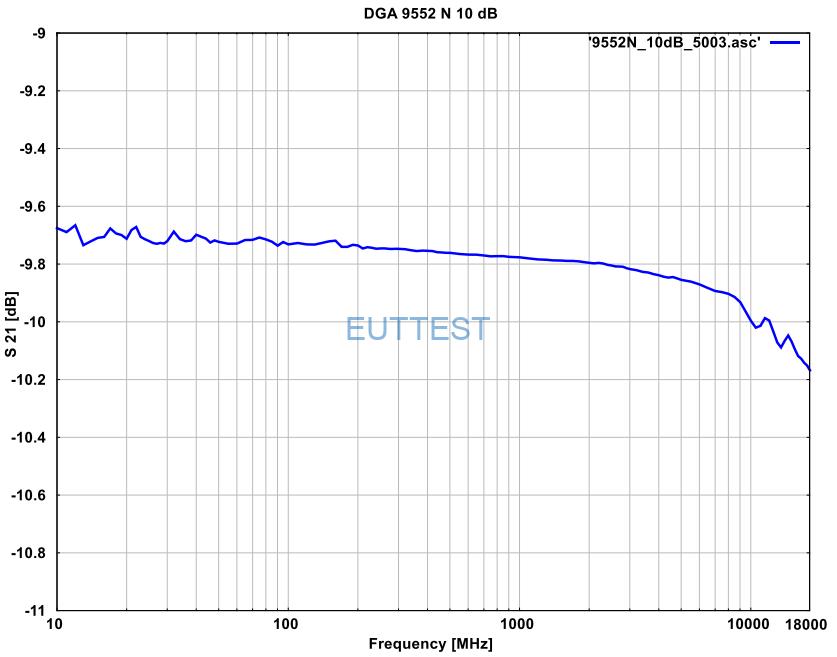 DGA 9552N的10dB衰减器S21