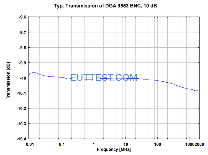 DGA 9553 BNC的10dB衰减器S21