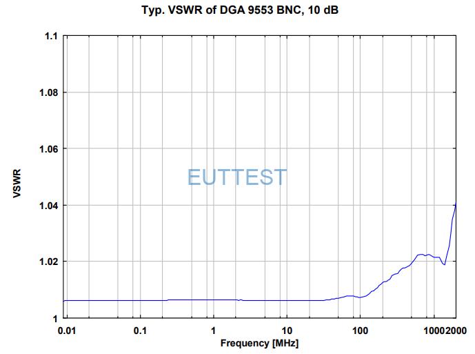 DGA 9553 BNC的10dB衰减器VSWR