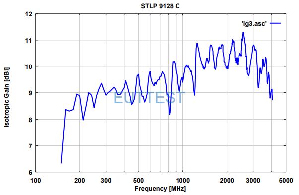 STLP 9128 C 的天线增益