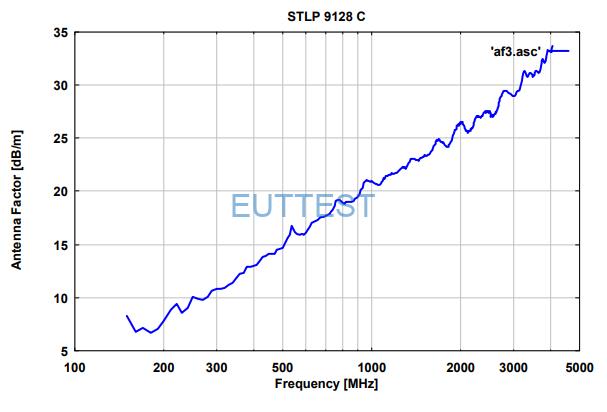 STLP 9128 C 的天线S21