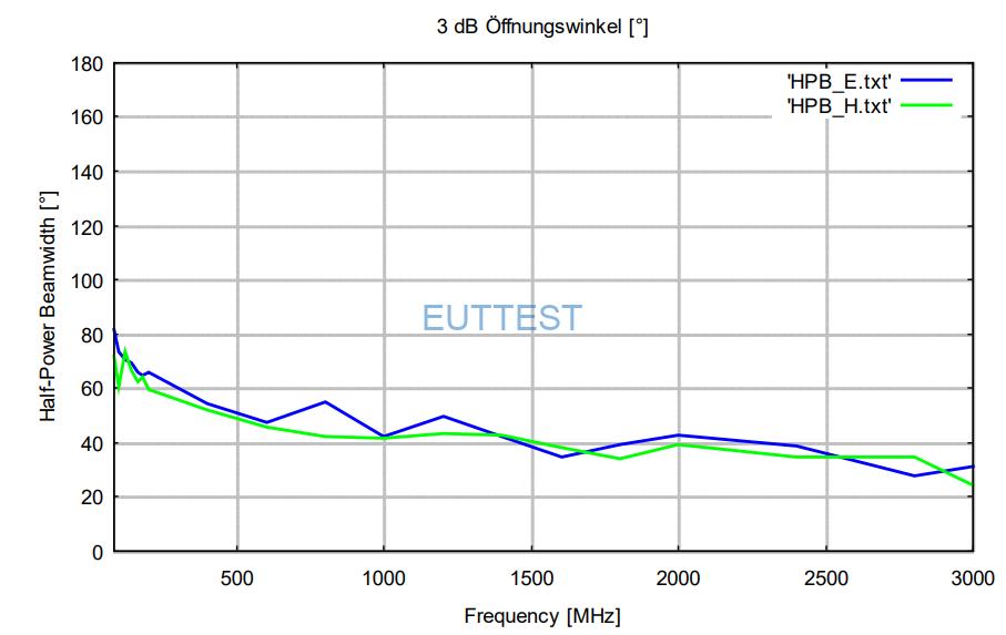 STLP 9128 D的 3dB波瓣宽度
