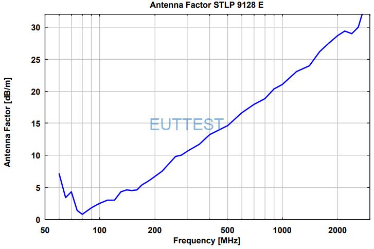 STLP 9128 E 的天线系数