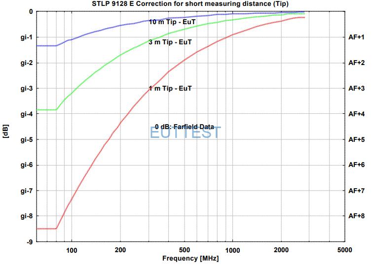 STLP 9128 E的1m-10m短距离修正系数