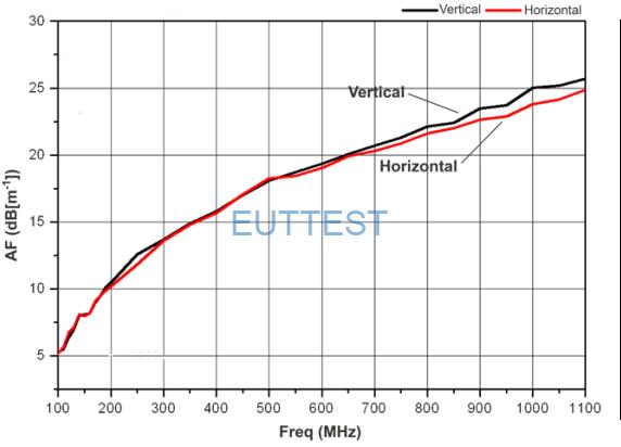 3145BDP 对数周期天线的垂直和水平极化天线系数